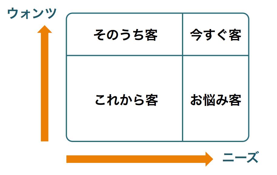 マーケティング基礎:見込み客の分類