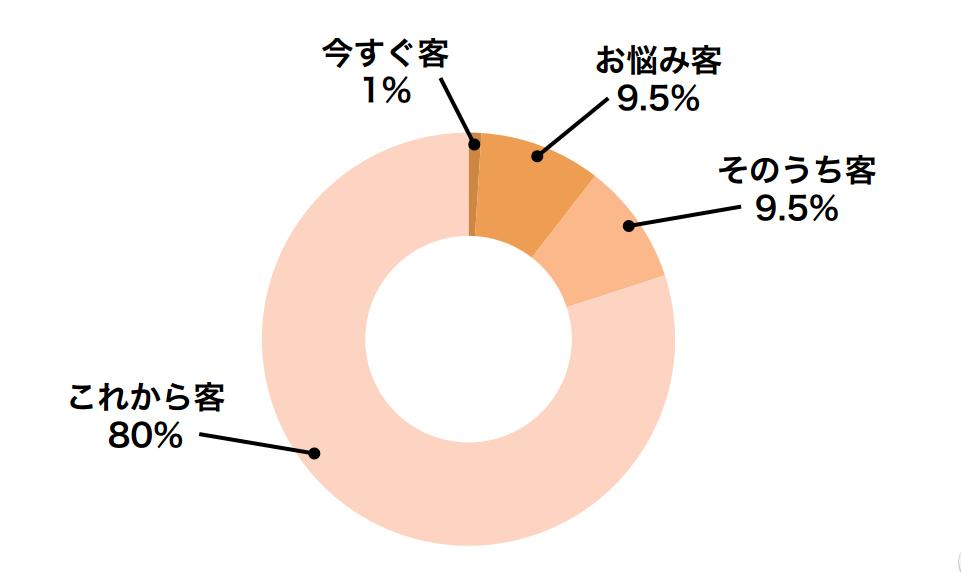 マーケティング基礎:見込み客の割合